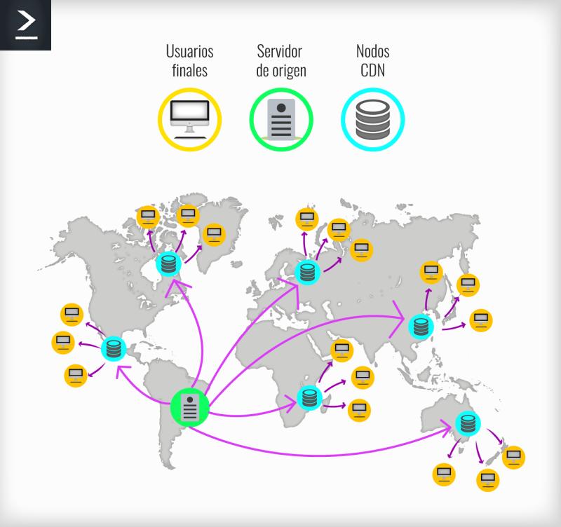 Este gráfico nos muestra como funciona una CDN (Content Delivery Network) a través del servidor de origen, los nodos CDN y la optimización entrega.