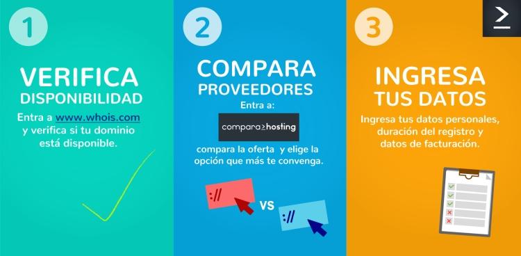 Comprar un dominio en 3 pasos: Verificar su disponbilidad, comparar proveedores, ingresar datos personales.