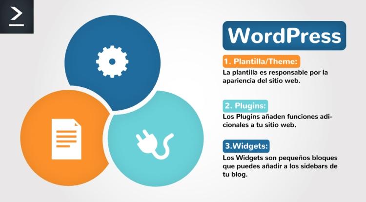 En WordPress, la plantilla es responsable por la apariencia del sitio web. Los plugins añaden funciones adicionales y los widgets son pequeños bloques para el sidebar de tu blog.