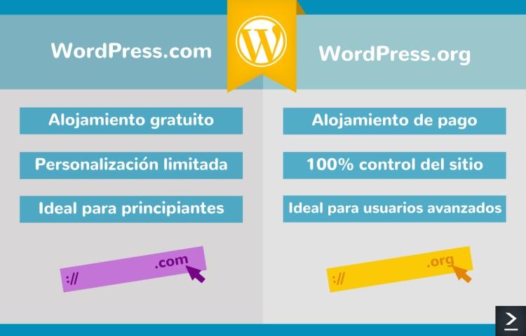 Mientras WordPress.com te ofrece alojamiento gratuito, la personalización es limitada. WordPress.com es ideal para principiantes. WordPress.org requiere alojamiento de pago, pero tienes 100% control del sitio. Es perfecto para usuarios avanzados.