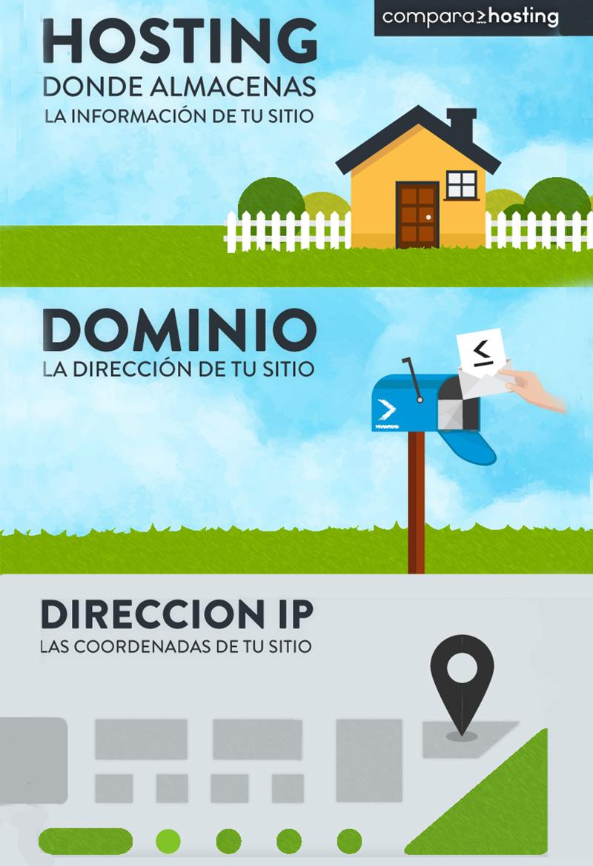 Este infográfico describe la diferencia entre los terminos hosting, dominio y dirección IP.