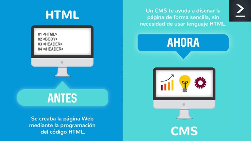 Antes se creaba la página Web mediante la programación del código HTML. Un CMS te ayuda a diseñar la página de forma sencilla, sin necesidad de usar lenguaje HTML.