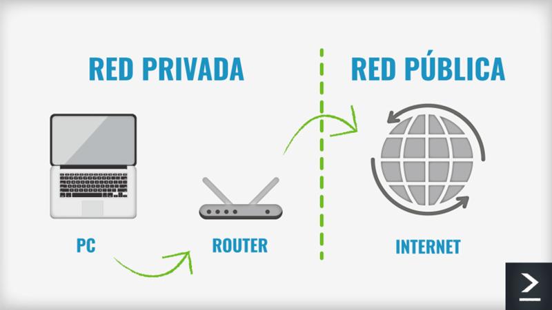 Este infográfico explica la diferencia entre los dos tipos principales de direcciones IP: Redes privadas y publicas.